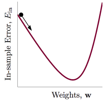 regression(逻辑回归)详细讲解